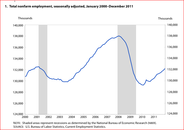 Nonfarm employment 2000 - 2011.PNG